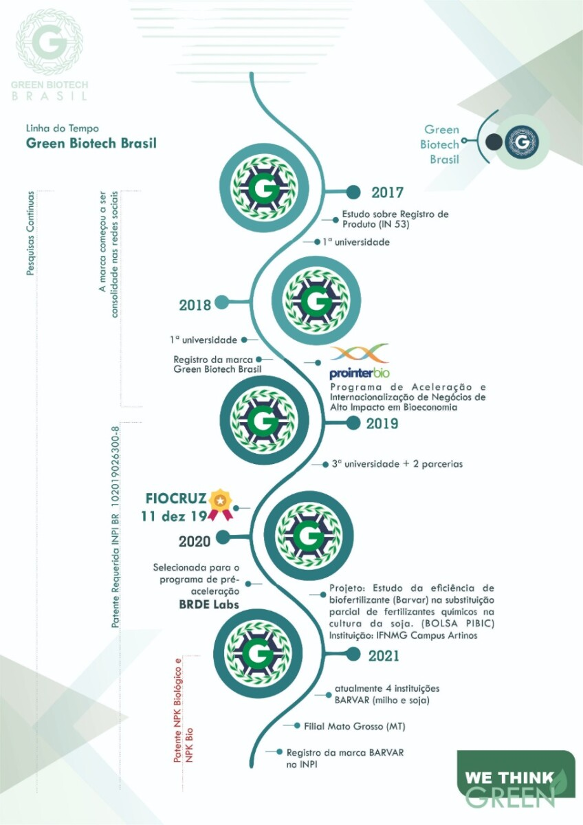 Green Biotech Brasil Barvar